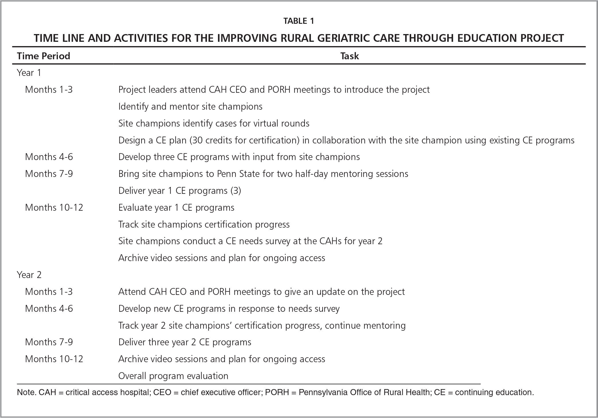 Time Line and Activities for the Improving Rural Geriatric Care Through Education Project