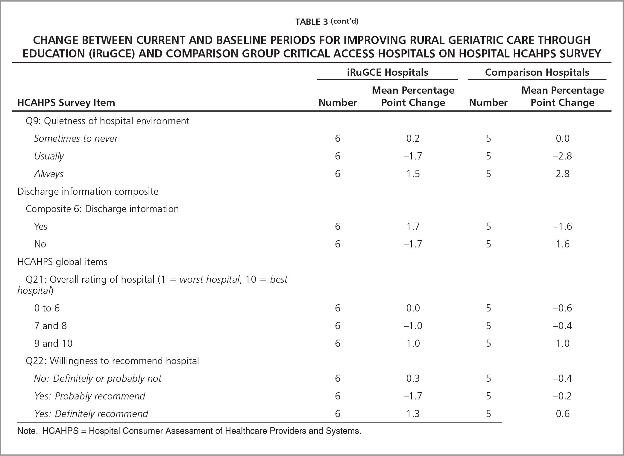 Change Between Current and Baseline Periods for Improving Rural Geriatric Care Through Education (iRuGCE) and Comparison Group Critical Access Hospitals on Hospital HCAHPS Survey