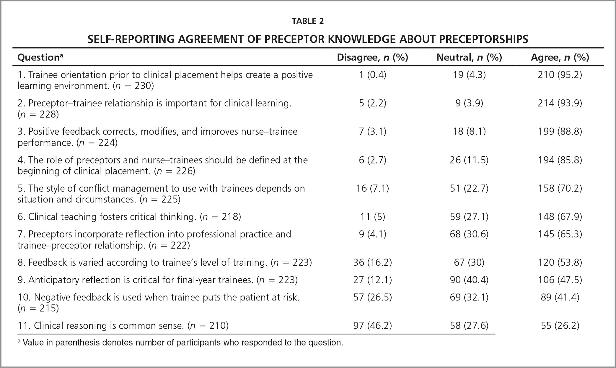 Self-Reporting Agreement of Preceptor Knowledge About Preceptorships