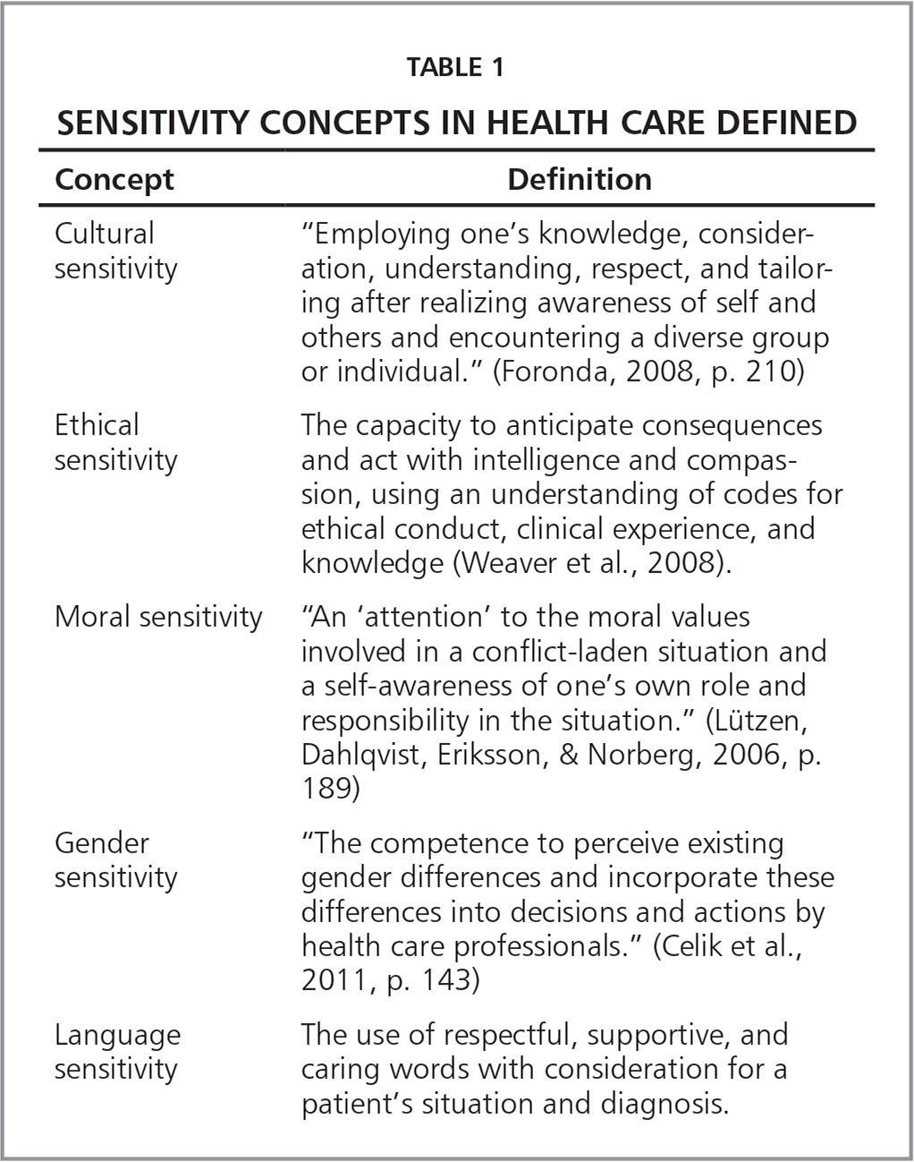 Sensitivity Concepts in Health Care Defined