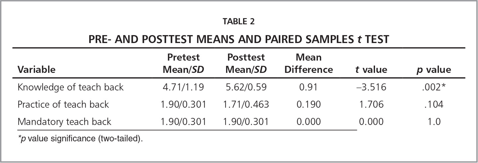 Pre- and Posttest Means and Paired Samples t Test