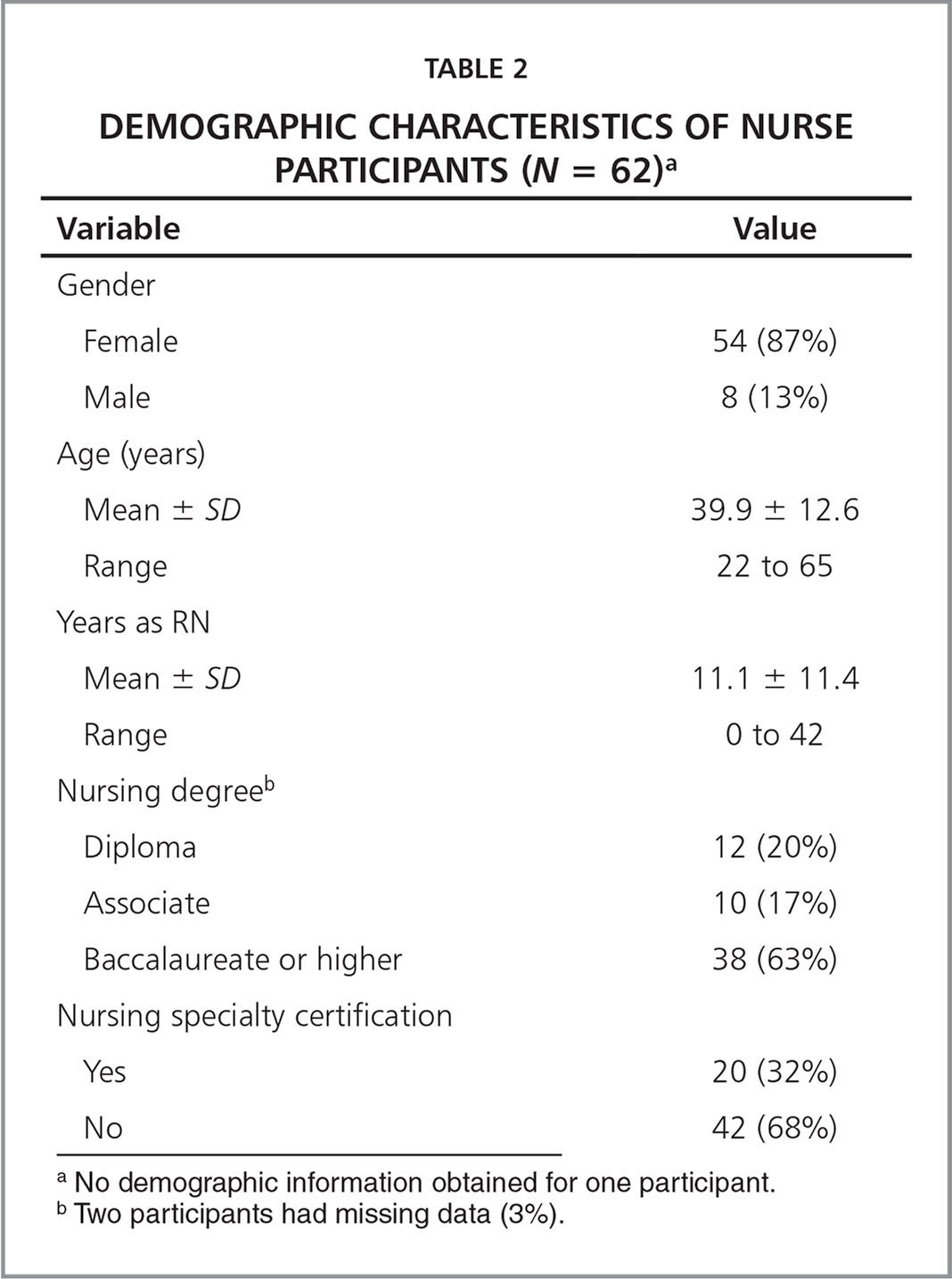 Demographic Characteristics of Nurse Participants (N = 62)a
