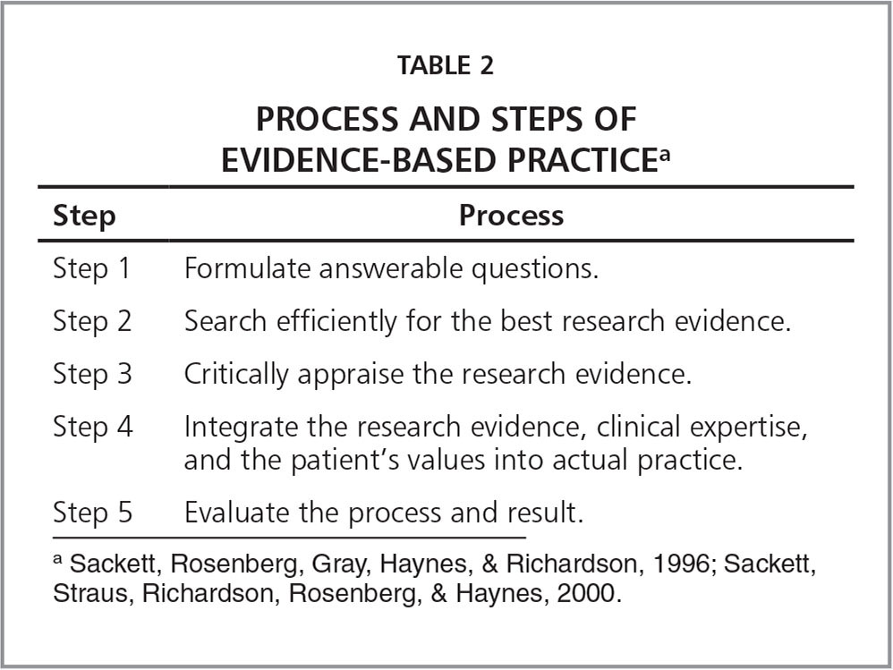 Process and Steps of Evidence-Based Practicea