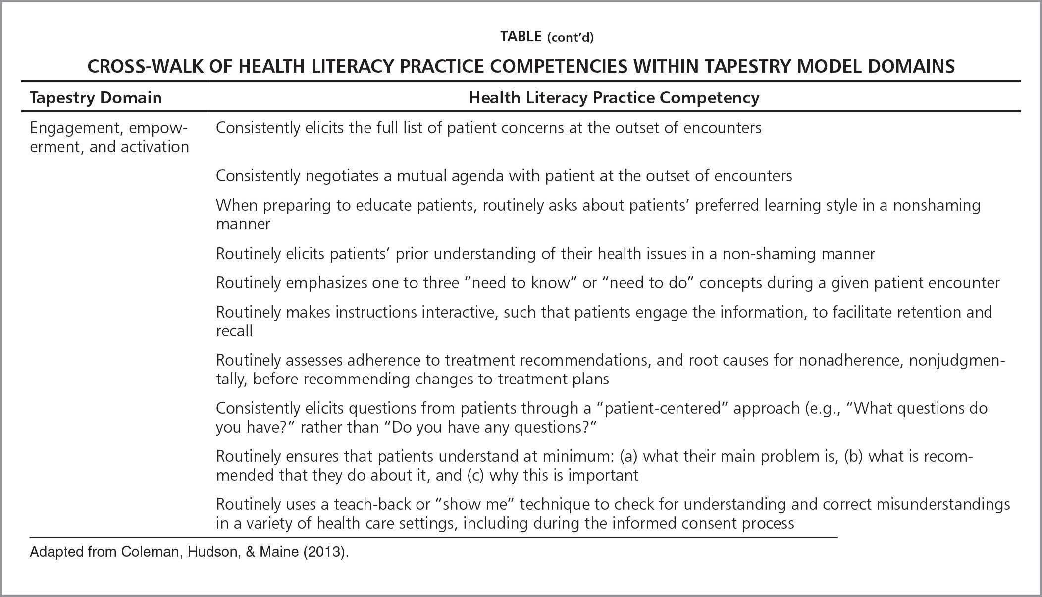 Cross-Walk of Health Literacy Practice Competencies Within Tapestry Model Domains