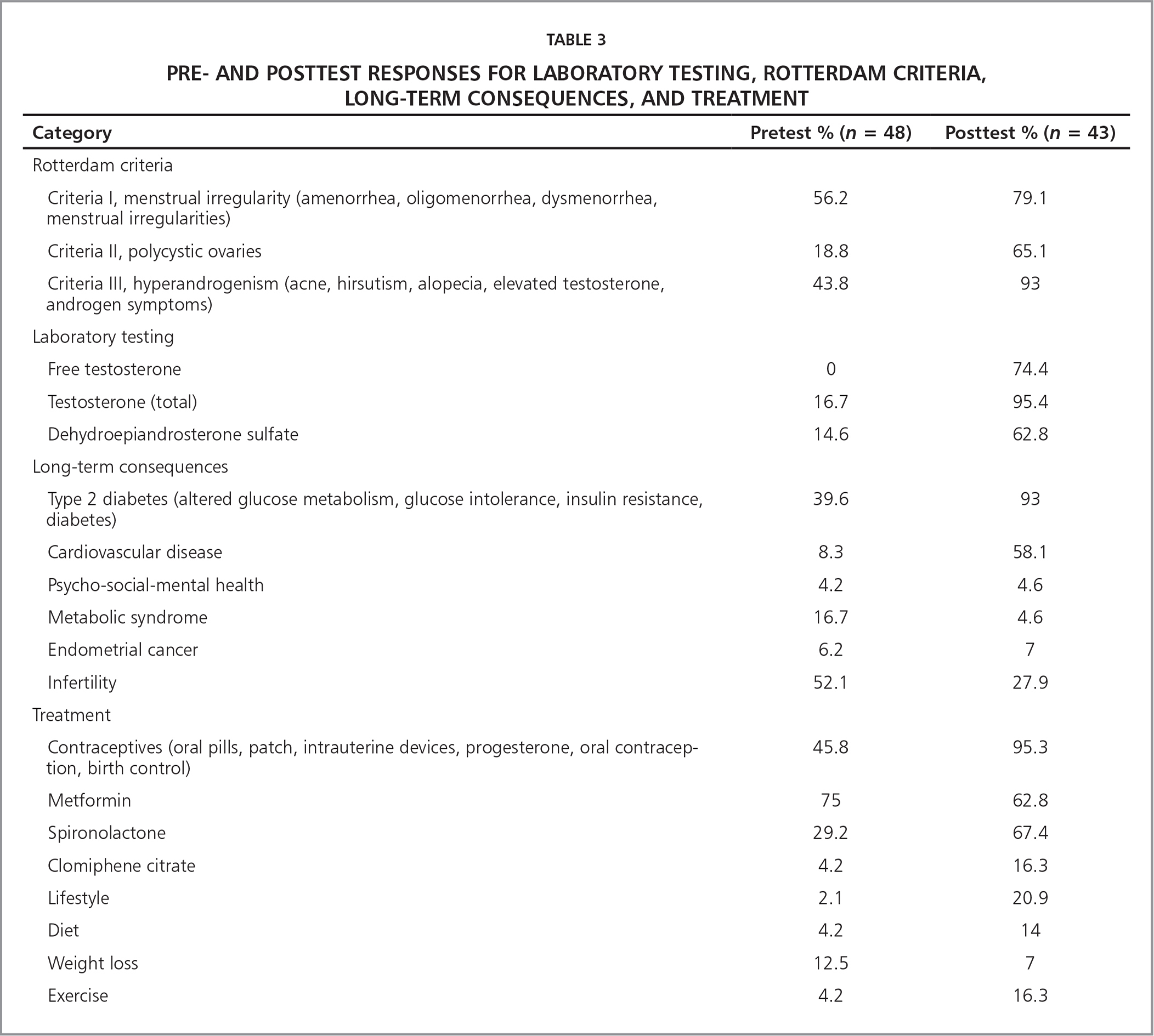 Pre- and Posttest Responses for Laboratory Testing, Rotterdam Criteria, Long-Term Consequences, and Treatment
