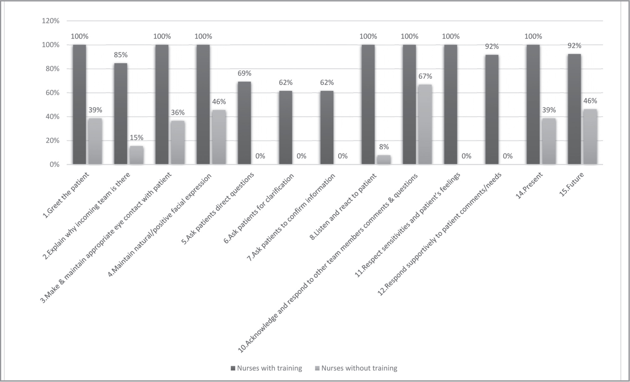 Behaviors during bedside handover by nurses who had or had not received bedside handover training.