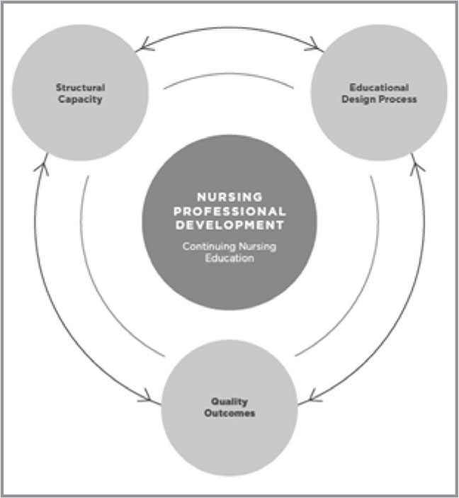 American Nurses Credentialing Center (ANCC) Conceptual Framework. From Nursing Professional Development: Scope and Standards of Practice, (3rd ed., p. 10), by M. G. Harper and P. Maloney (Eds.), 2016, Chicago, IL: Association for Nursing Professional Development. Copyright 2016 by the Association for Nursing Professional Development. Reprinted with permission.