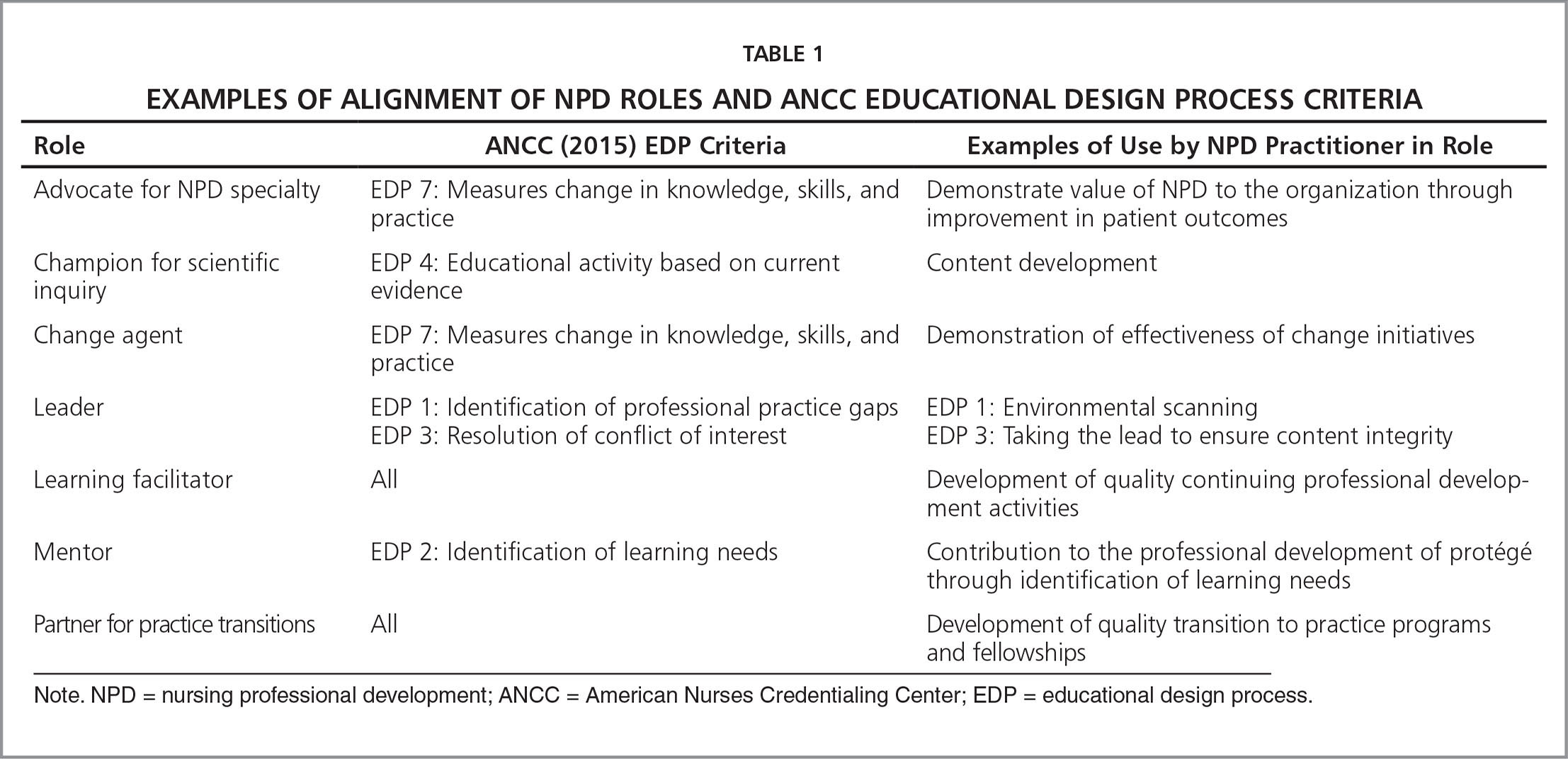 Examples of Alignment of NPD Roles and ANCC Educational Design Process Criteria