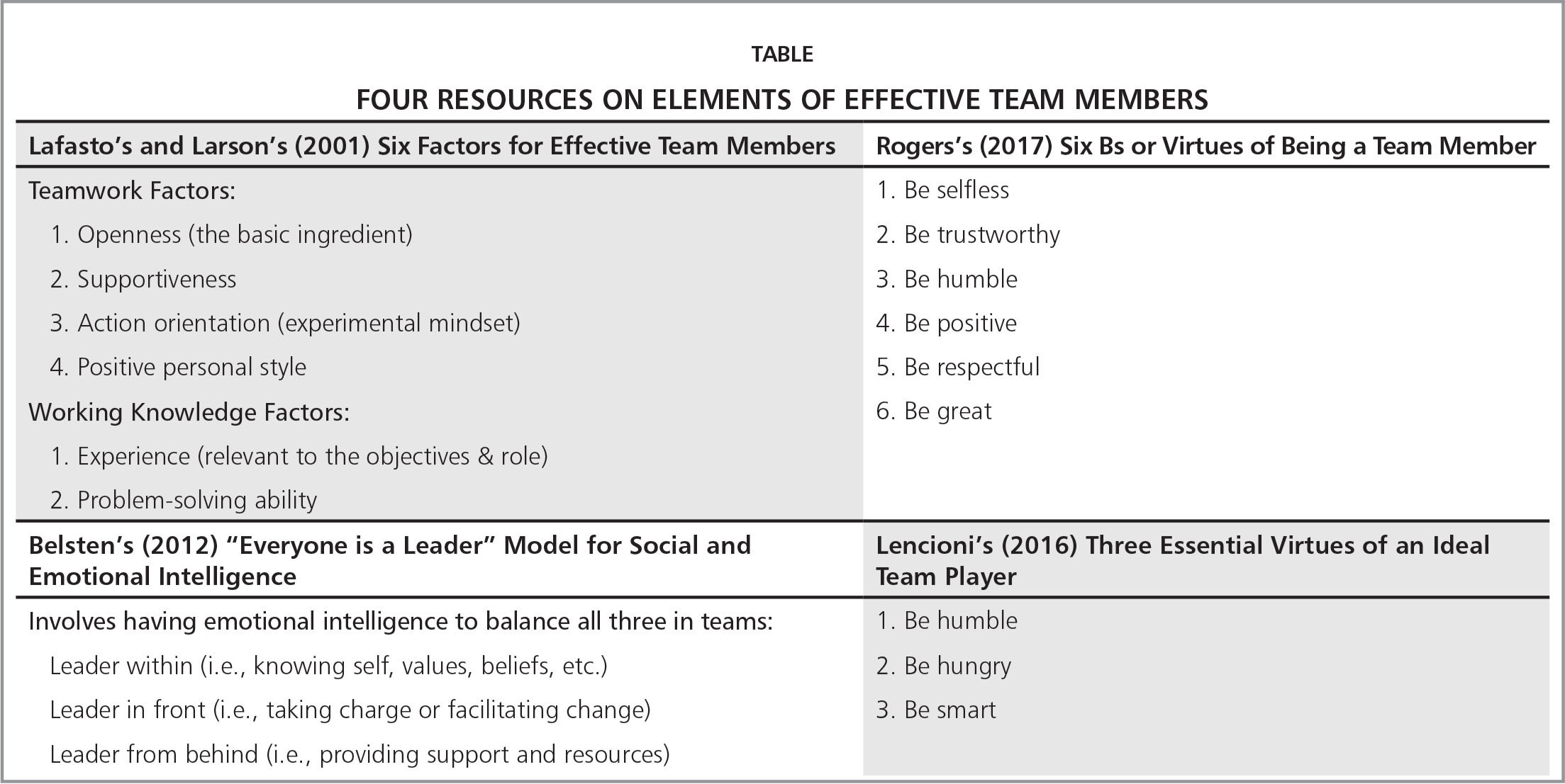 Four Resources on Elements of Effective Team Members