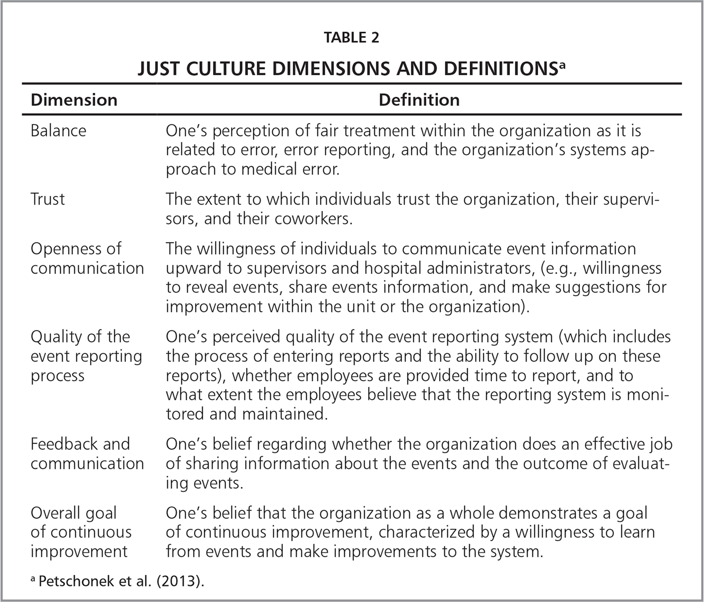 Just Culture Dimensions and Definitionsa