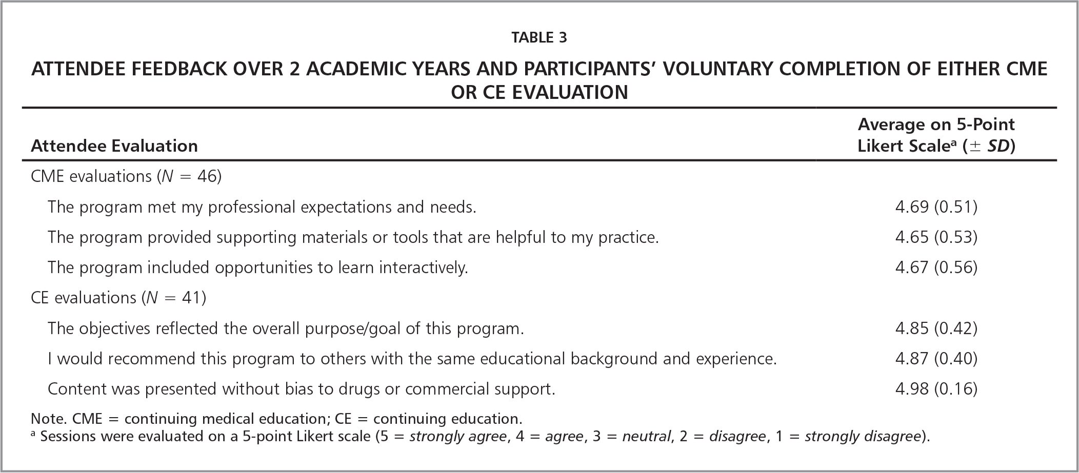 Attendee Feedback Over 2 Academic Years and Participants' Voluntary Completion of Either CME or CE Evaluation