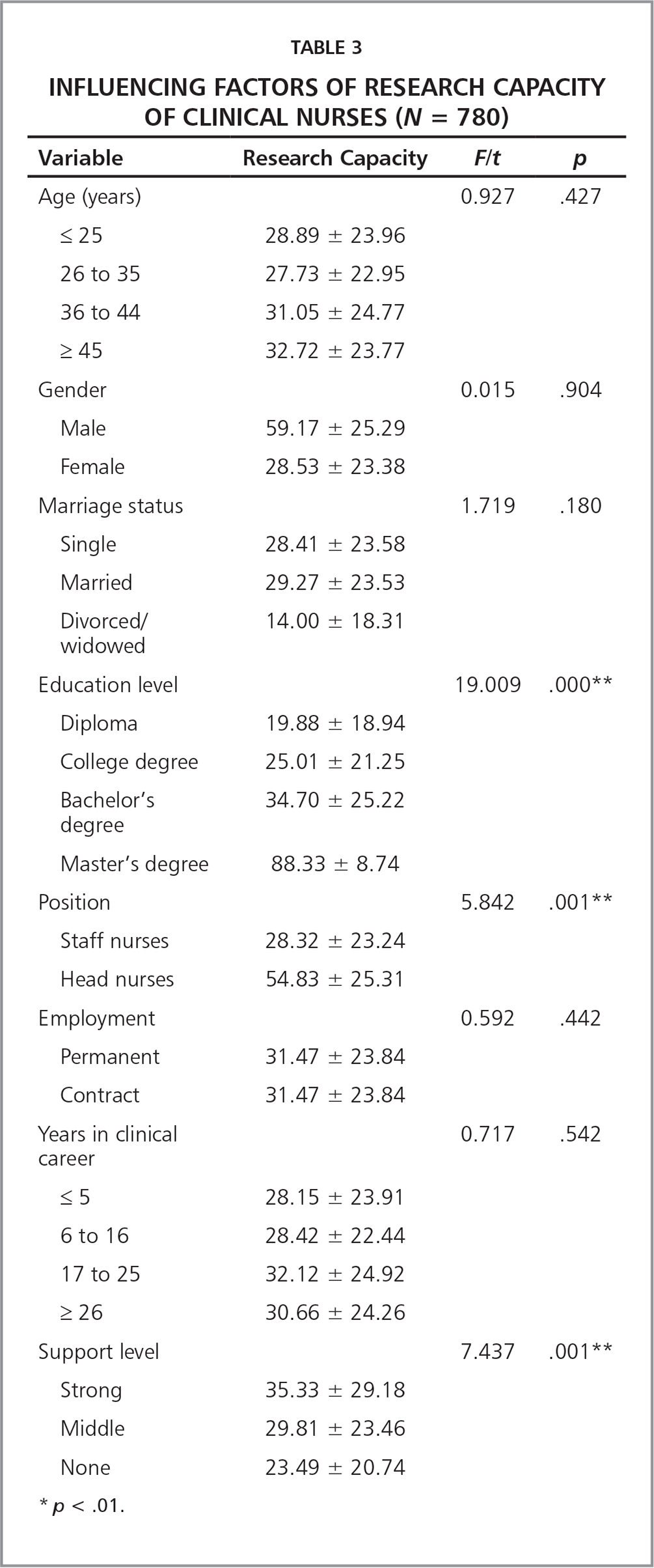 Influencing Factors of Research Capacity of Clinical Nurses (N = 780)