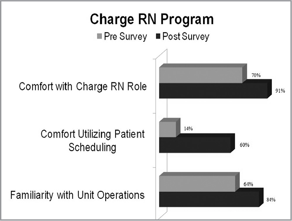 Pre- and postsurvey results of the charge nurse orientation program.