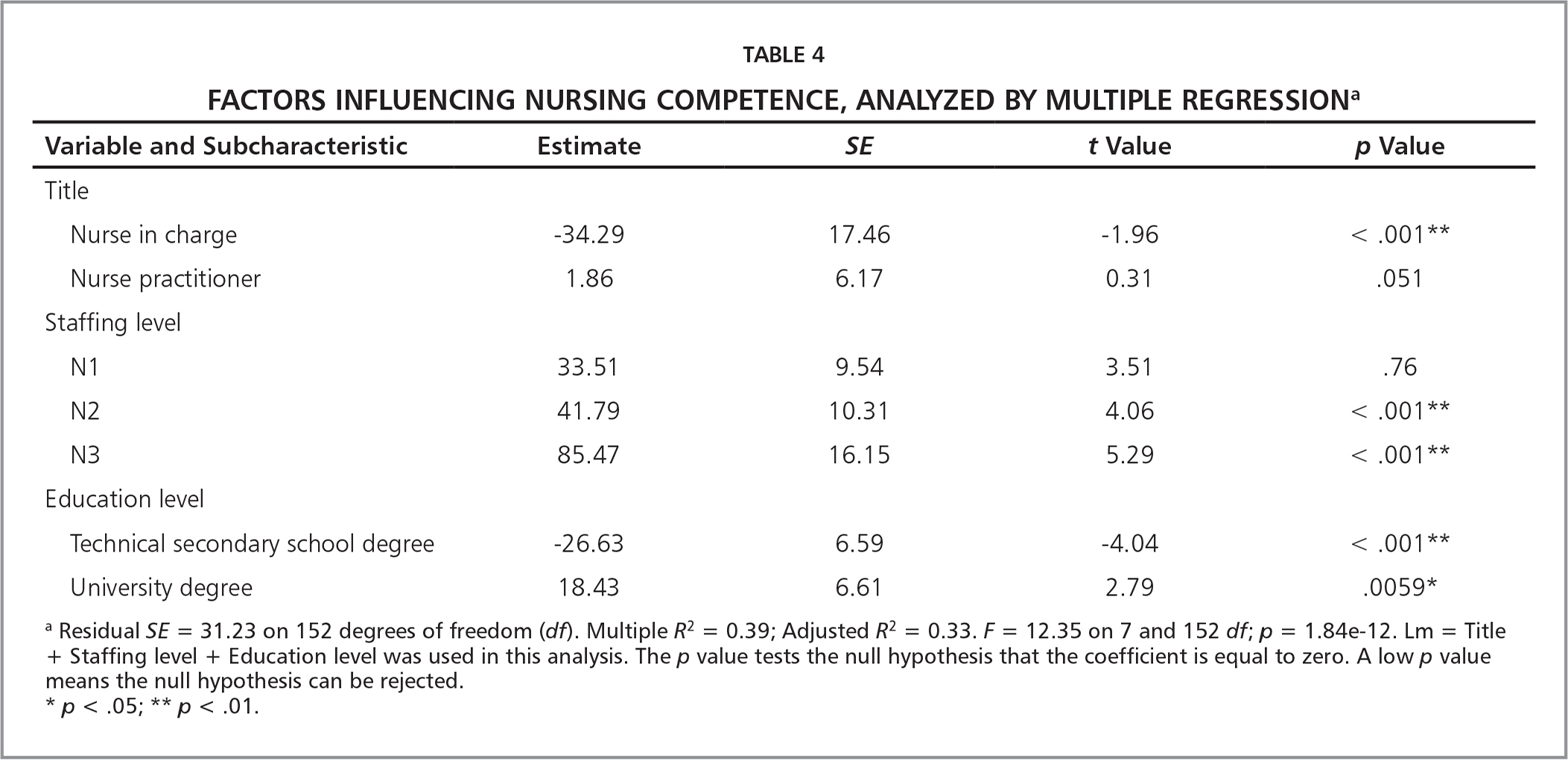 Factors Influencing Nursing Competence, Analyzed by Multiple Regressiona