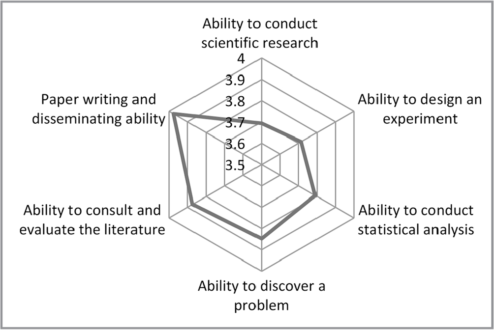 Radar chart of dimension-specific scientific research capability scores.