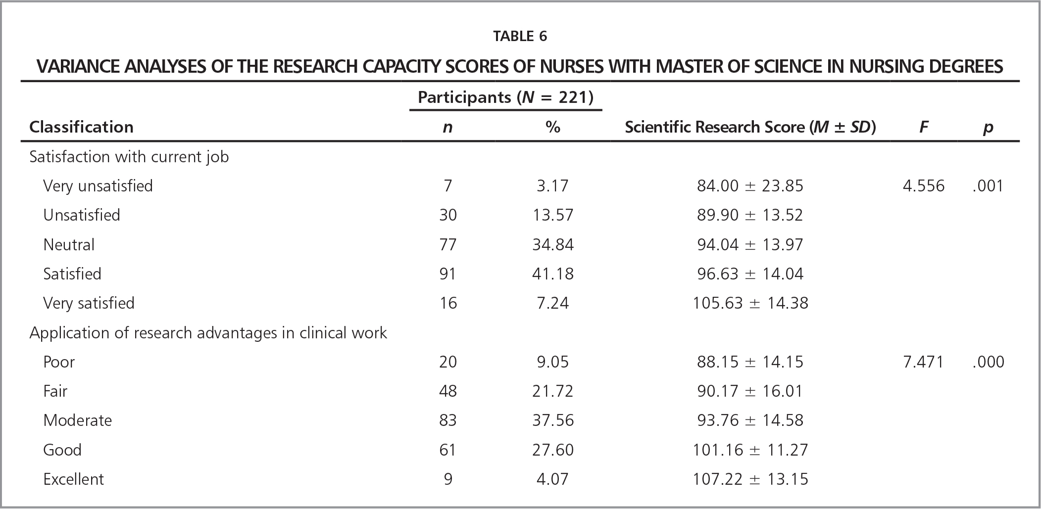 Variance Analyses of the Research Capacity Scores of Nurses with Master of Science in Nursing Degrees