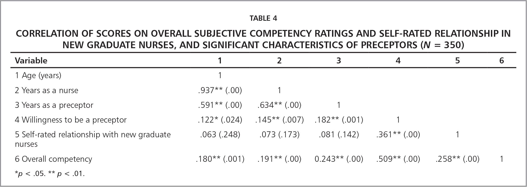 Correlation of Scores on Overall Subjective Competency Ratings and Self-Rated Relationship in New Graduate Nurses, and Significant Characteristics of Preceptors (N = 350)
