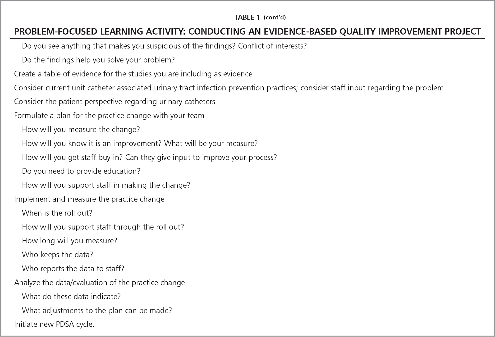 Problem-Focused Learning Activity: Conducting an Evidence-Based Quality Improvement Project