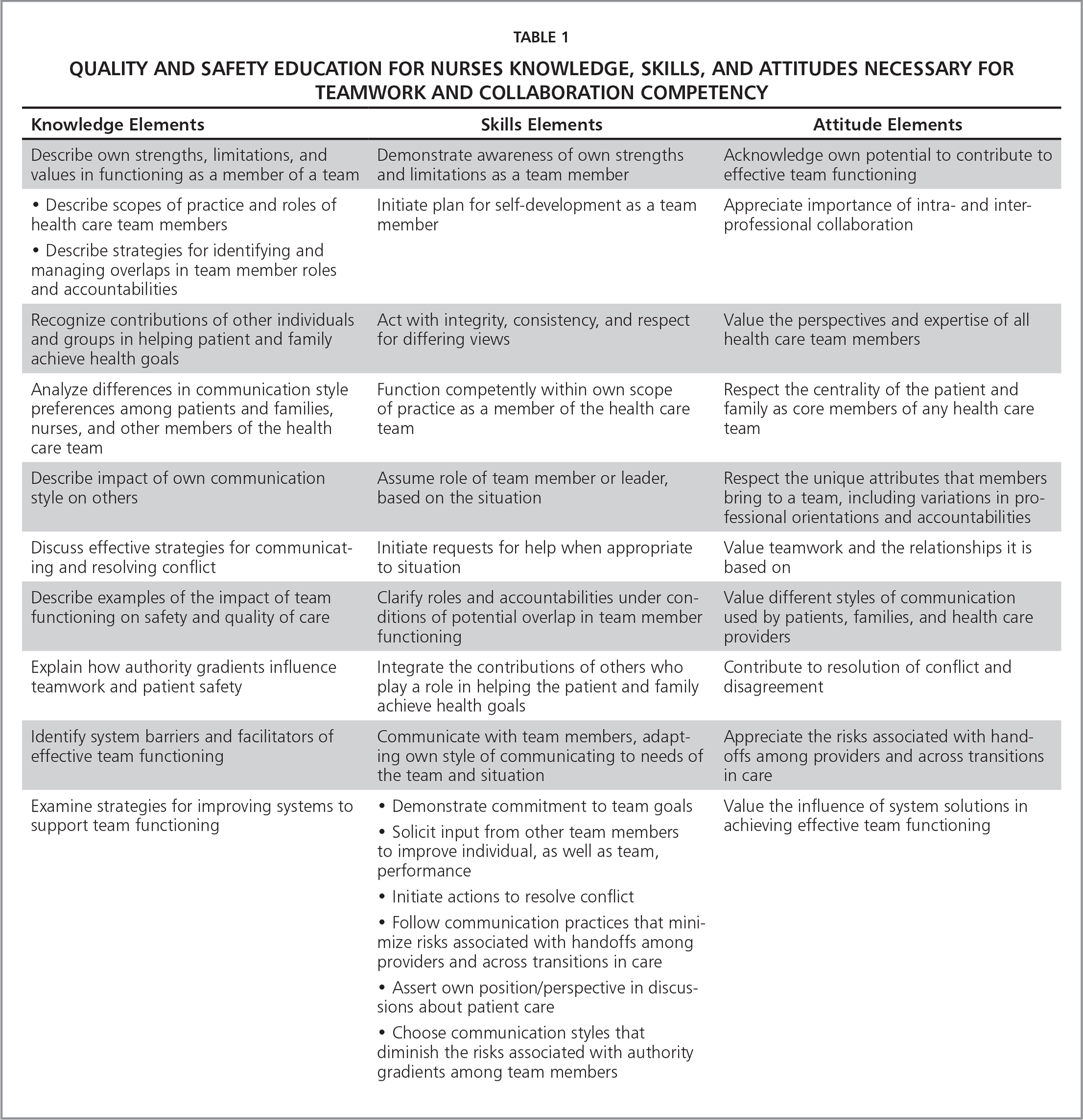 Quality and Safety Education for Nurses Knowledge, Skills, and Attitudes Necessary for Teamwork and Collaboration Competency