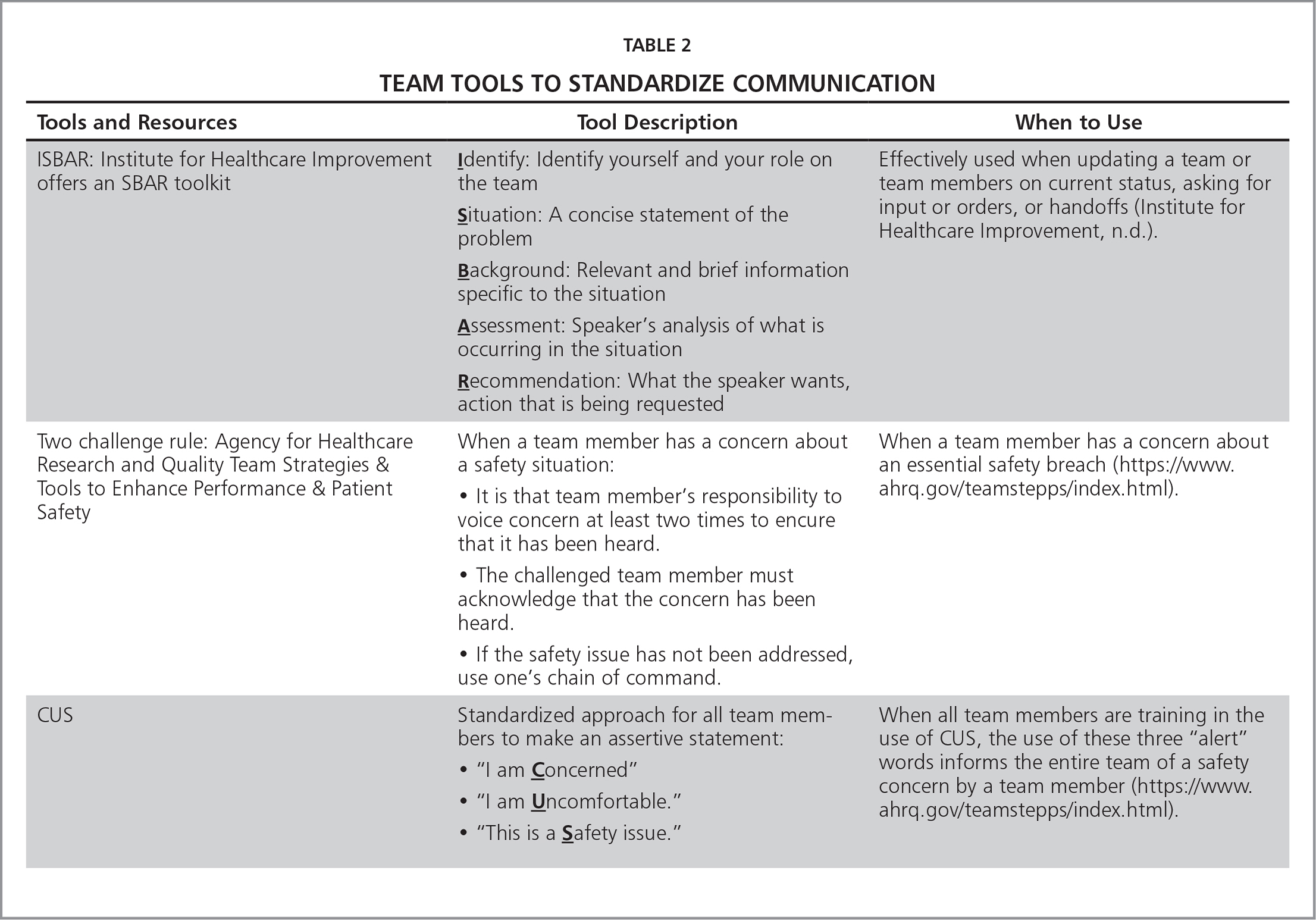 Team Tools to Standardize Communication