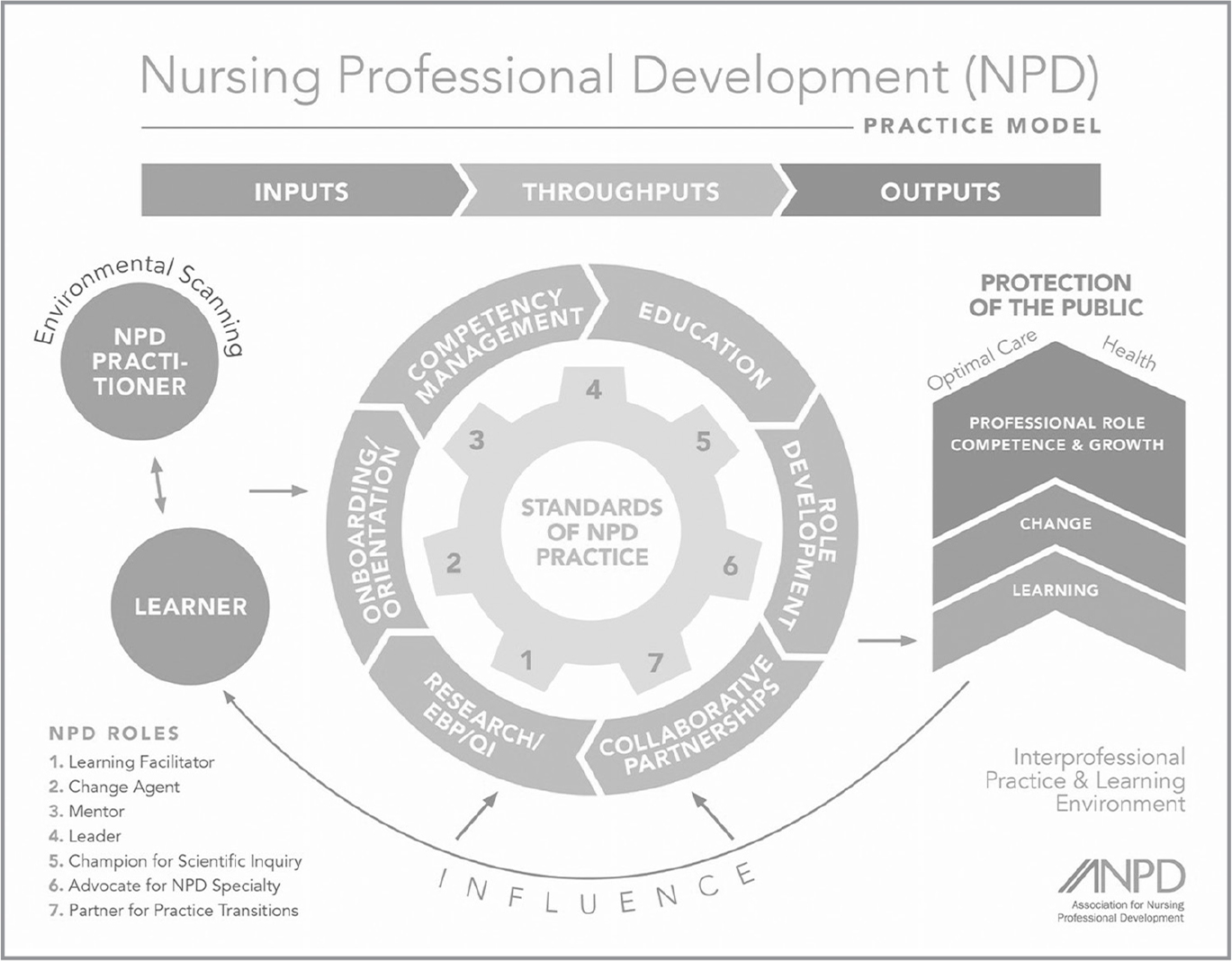 "Nursing professional development practice (NPD) model. From ""Nursing Professional Development: Scope and Standards of Practice"" (3rd ed., p. 10), by M. Harper & P. Maloney (Eds.), 2016, Chicago, IL: Association for Nursing Professional Development. Reprinted with permission. Note. EBP = evidence-based practice; QI = quality improvement."