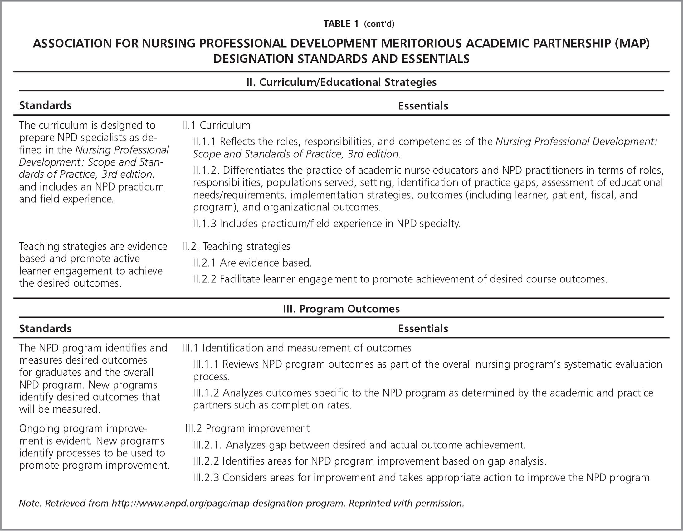 Association for Nursing Professional Development Meritorious Academic Partnership (MAP) Designation Standards and Essentials