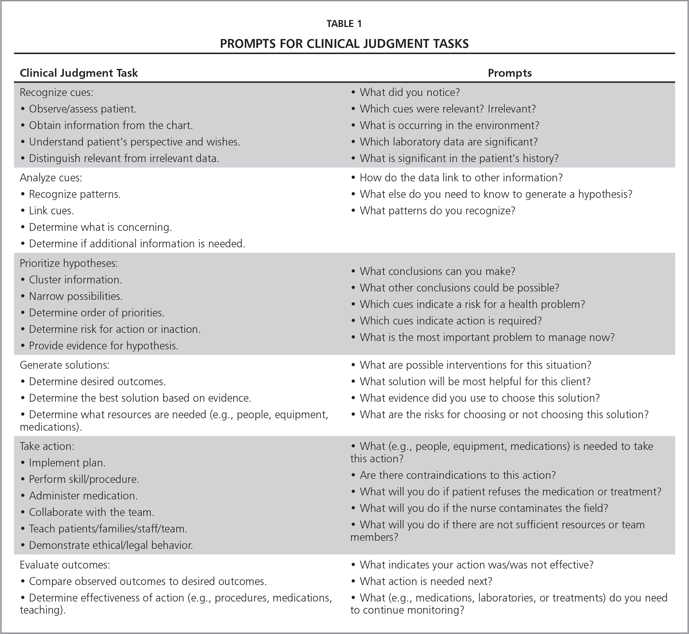 Prompts for Clinical Judgment Tasks