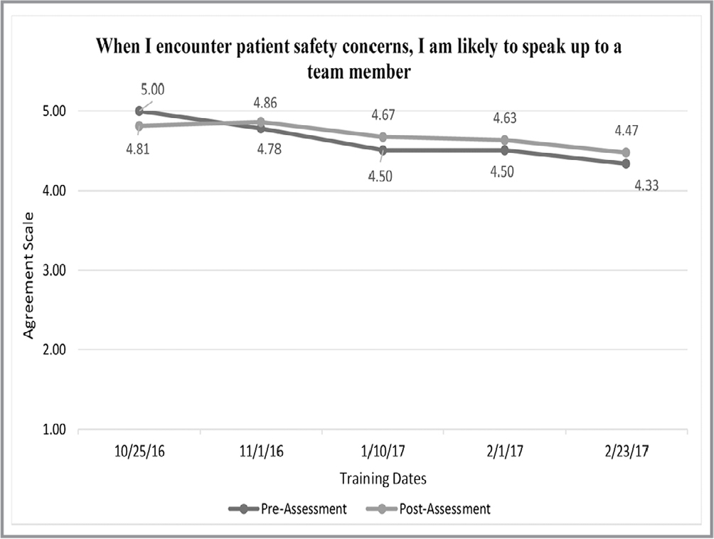 Survey responses: When I encounter patient safety concerns, I am likely to speak up to a team member.