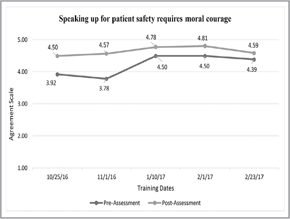 Survey responses: Speaking up patient safety concerns requires moral courage.