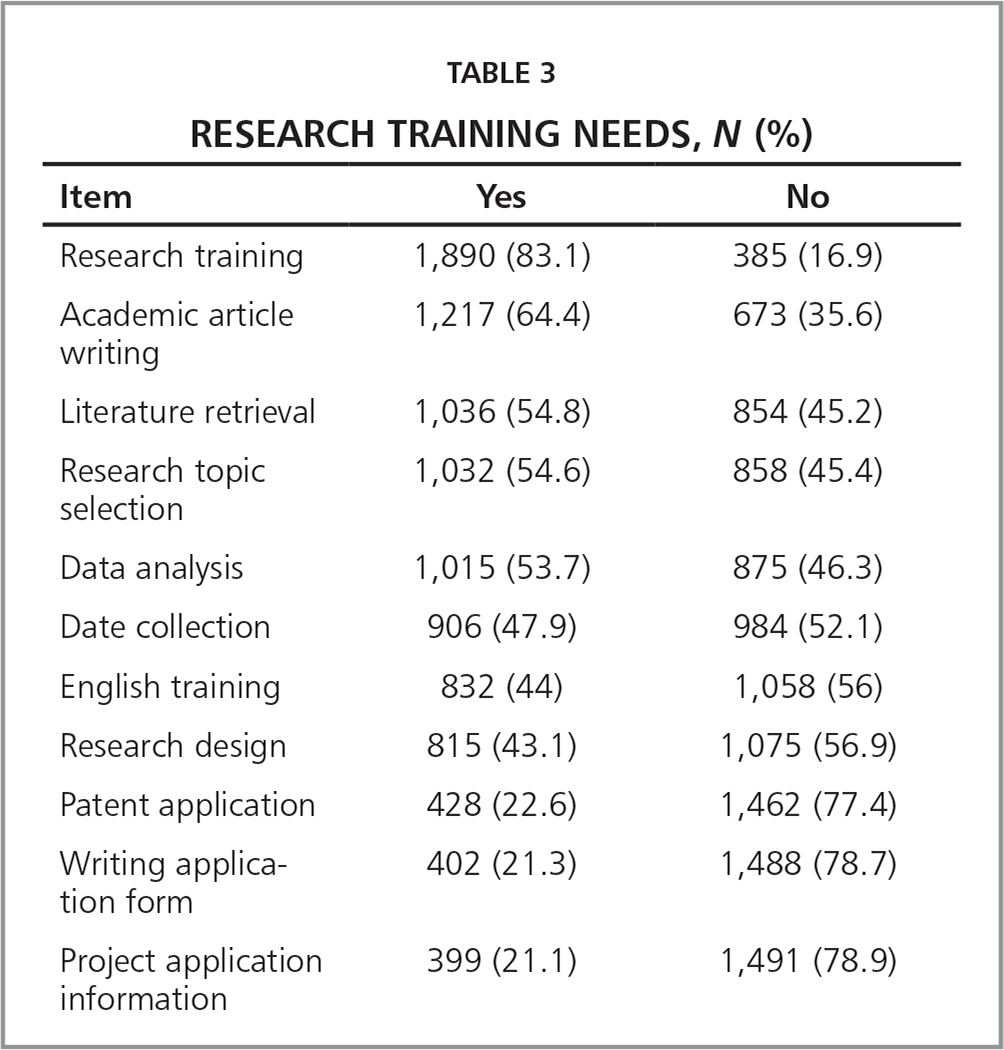 Research Training Needs, N (%)