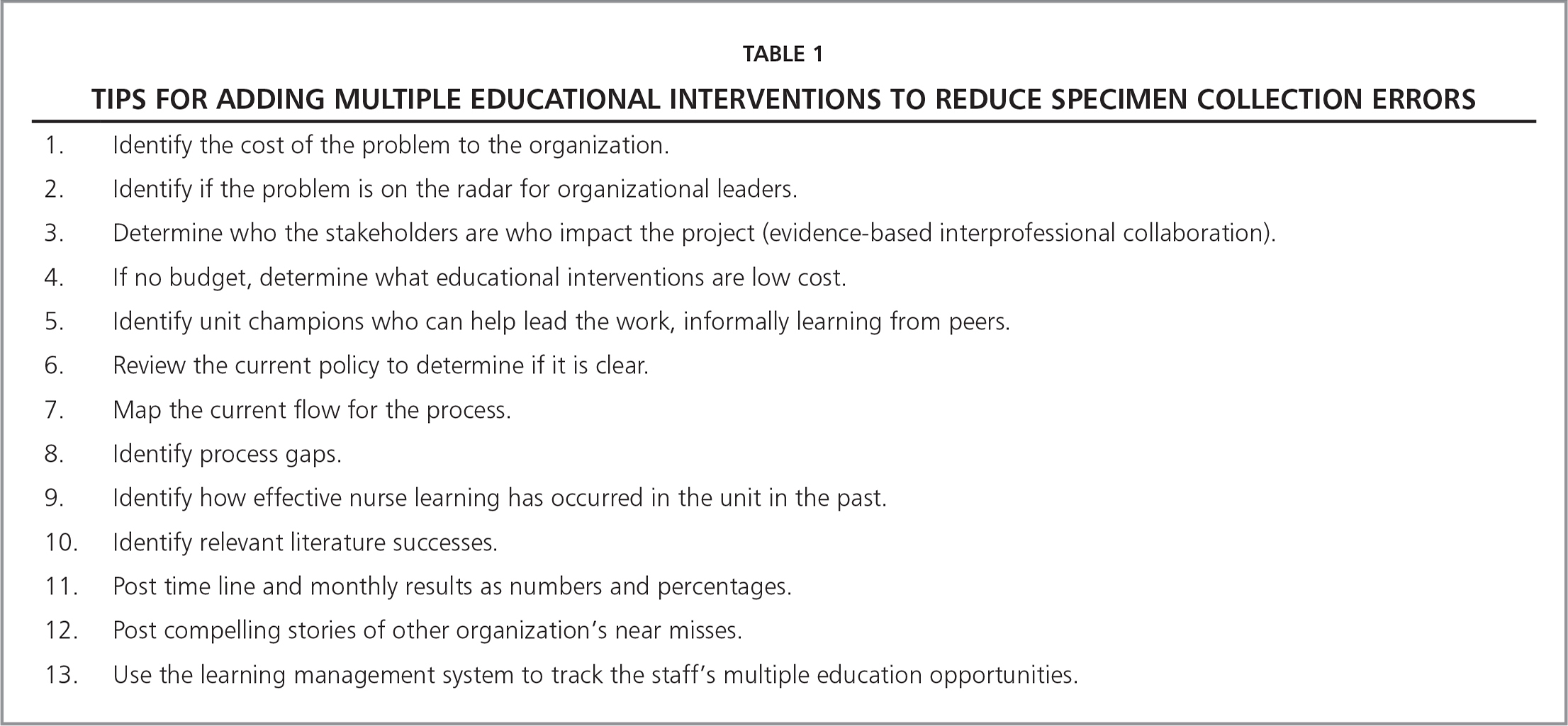 Tips for Adding Multiple Educational Interventions to Reduce Specimen Collection Errors