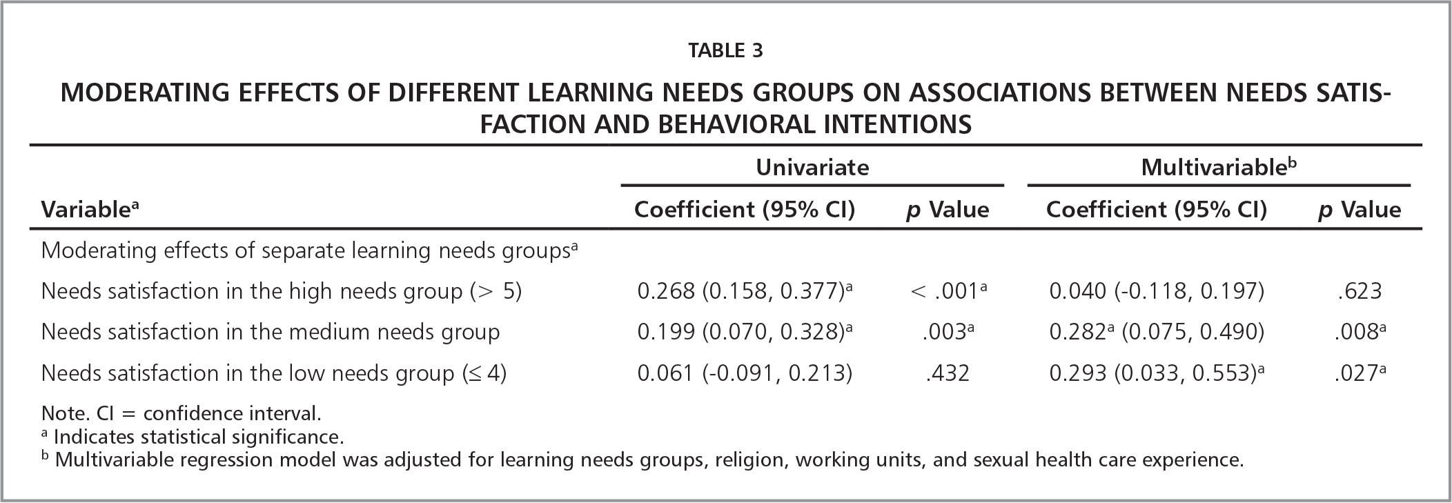 Moderating Effects of Different Learning Needs Groups on Associations Between Needs Satisfaction and Behavioral Intentions
