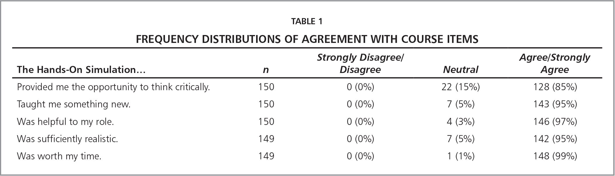 Frequency Distributions of Agreement with Course Items