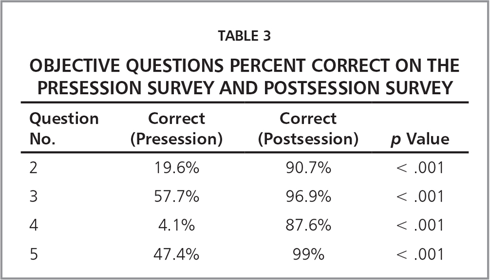 Objective Questions Percent Correct on the Presession Survey and Postsession Survey