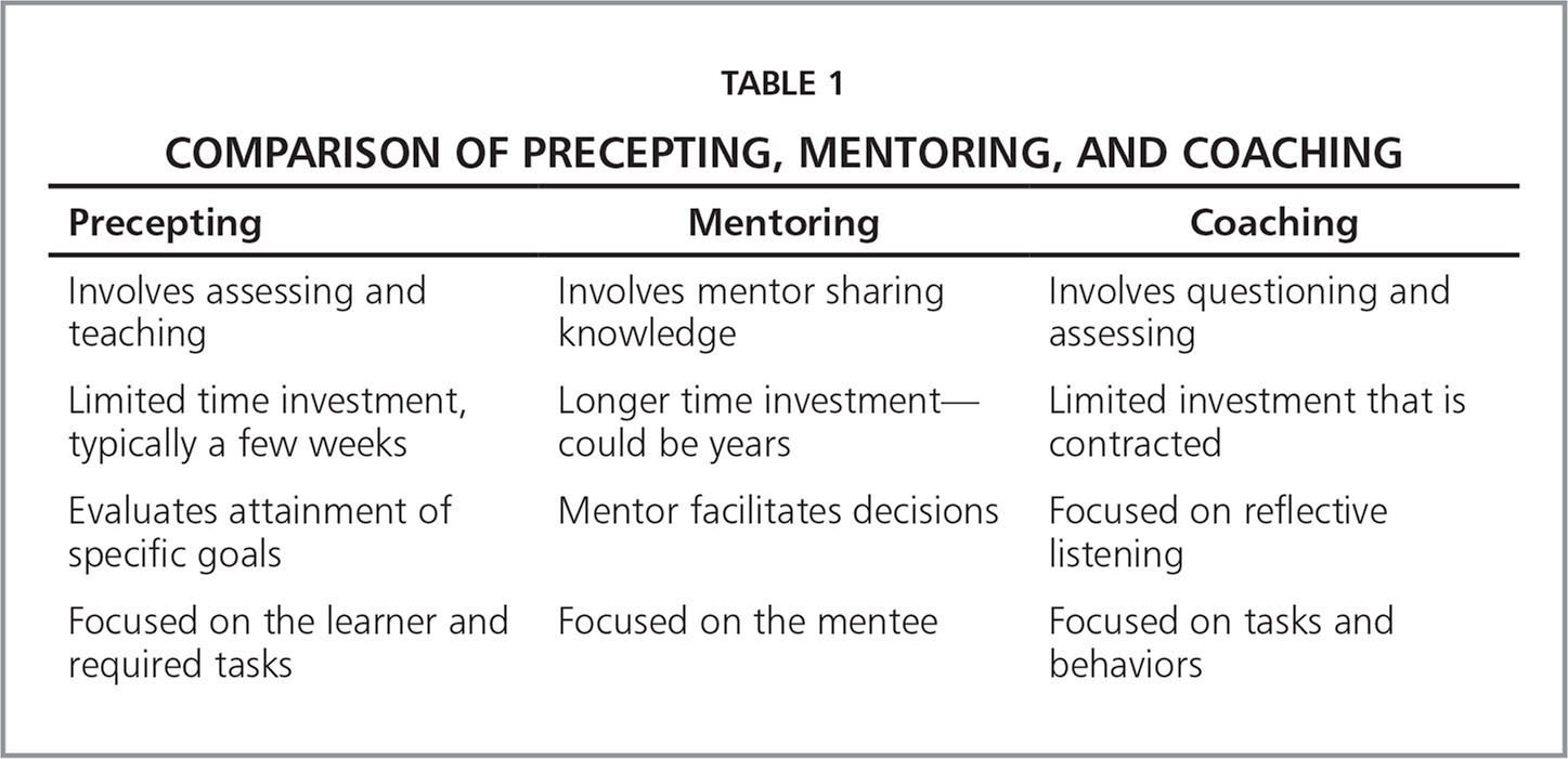 Comparison of Precepting, Mentoring, And Coaching
