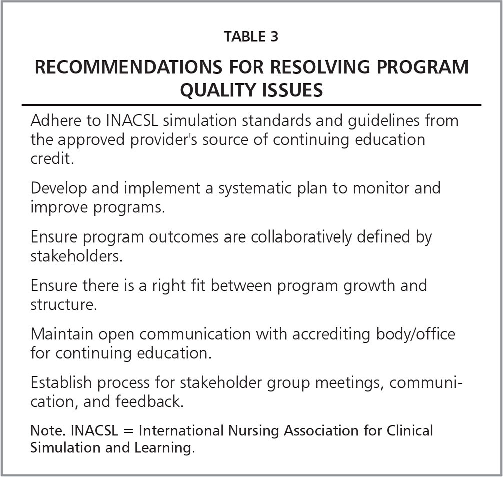 Recommendations for Resolving Program Quality Issues