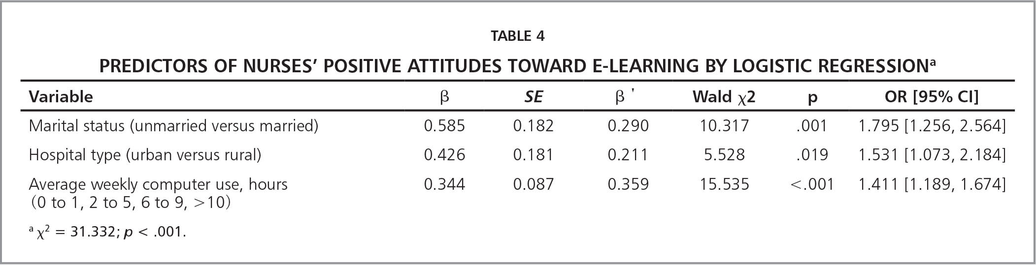 Predictors of Nurses' Positive Attitudes Toward e-Learning by Logistic Regressiona