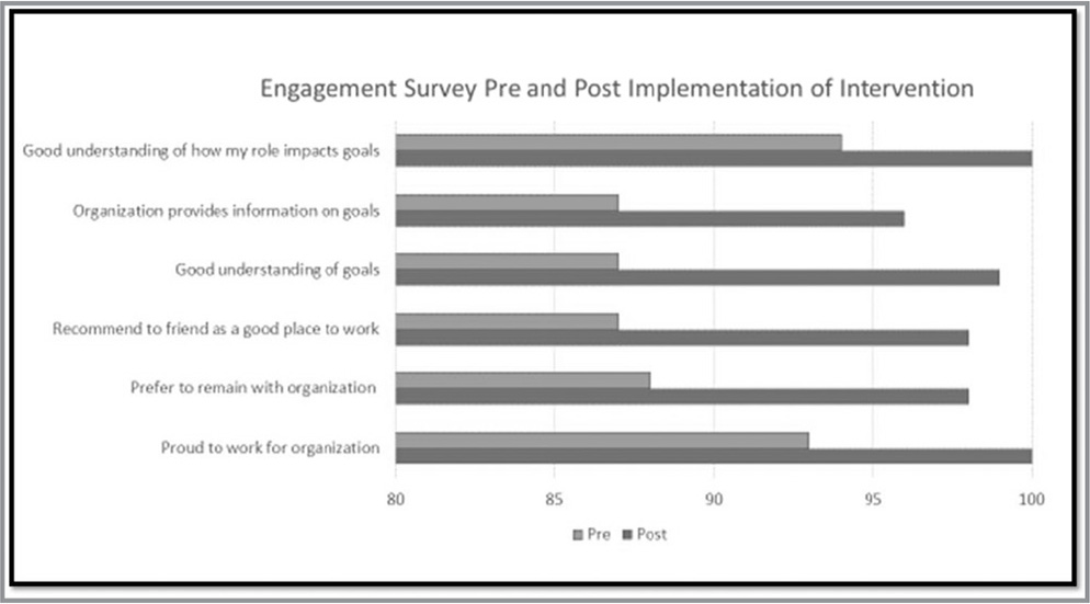 Engagement survey pre- and postimplementation of the intervention.