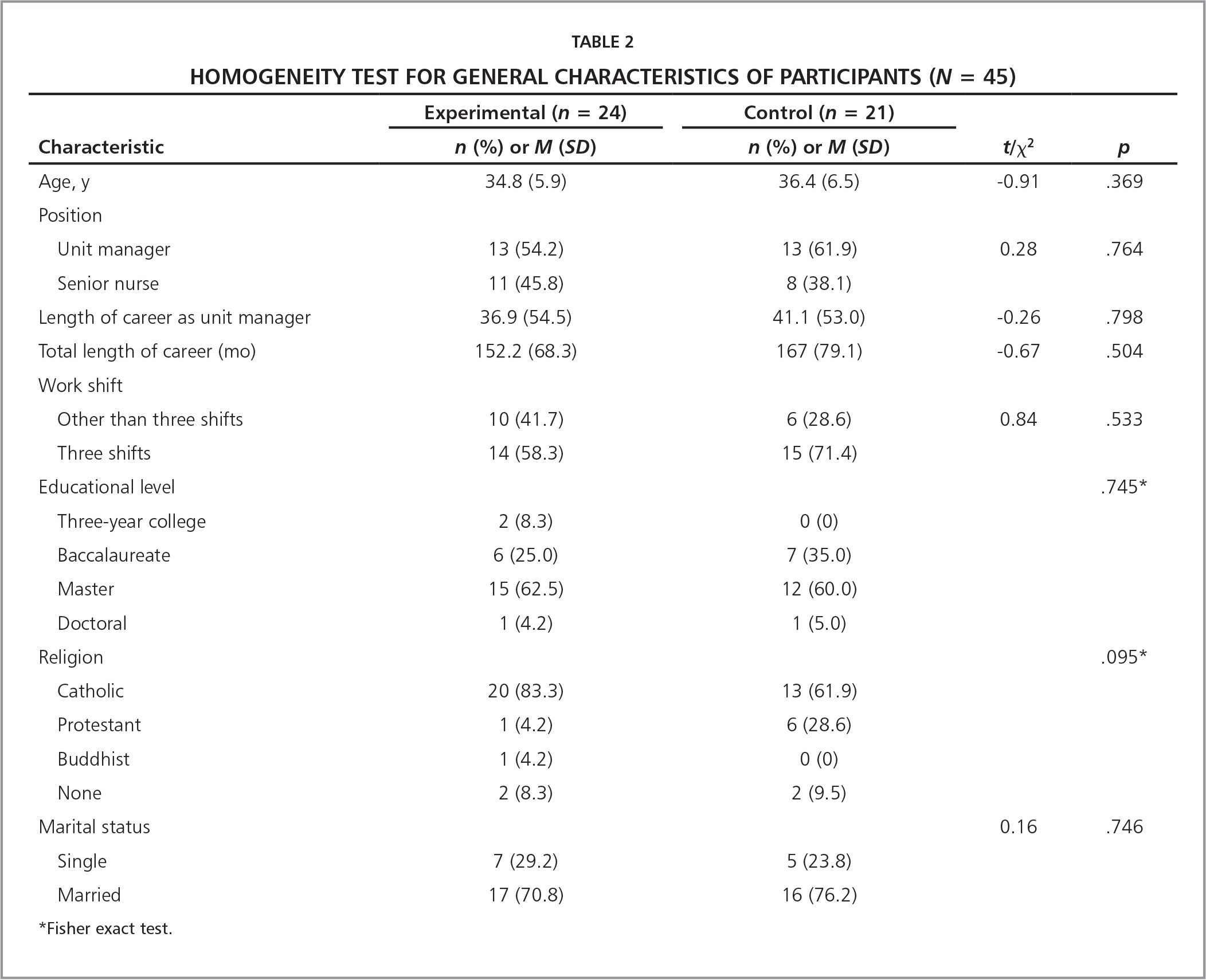 Homogeneity Test for General Characteristics of Participants (N = 45)