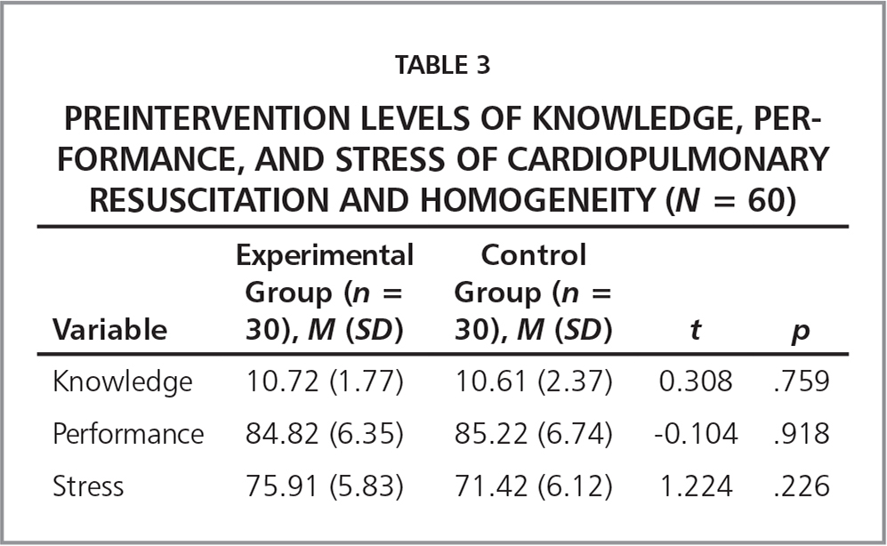 Preintervention Levels of Knowledge, Performance, and Stress of Cardiopulmonary Resuscitation and Homogeneity (N = 60)