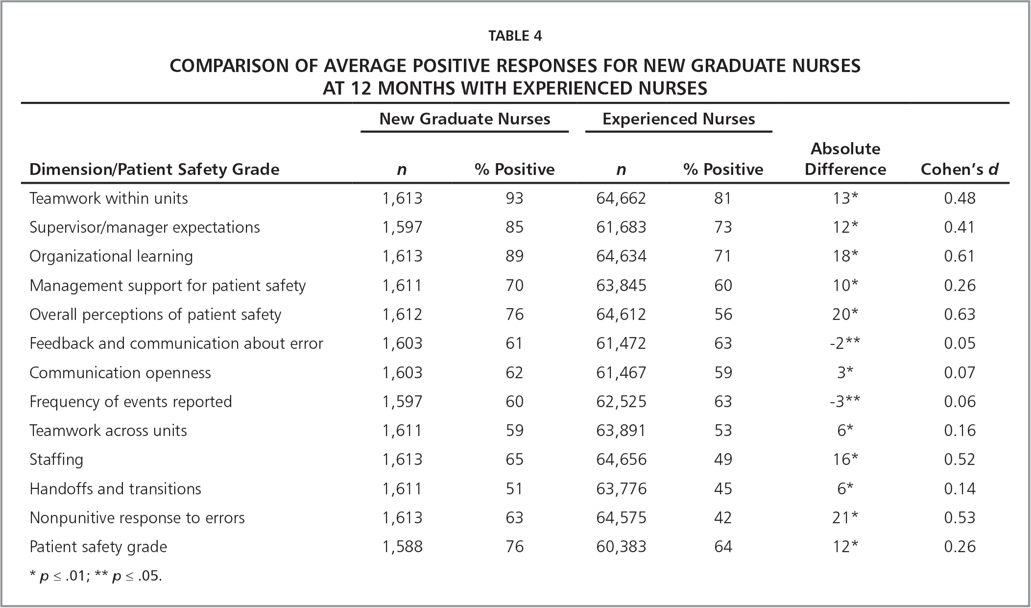 Comparison of Average Positive Responses for New Graduate Nurses at 12 Months with Experienced Nurses
