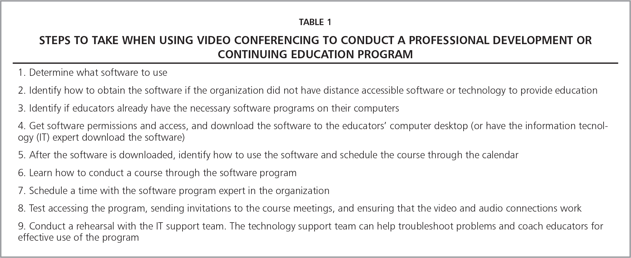 Steps to Take When Using Video Conferencing to Conduct a Professional Development or Continuing Education Program