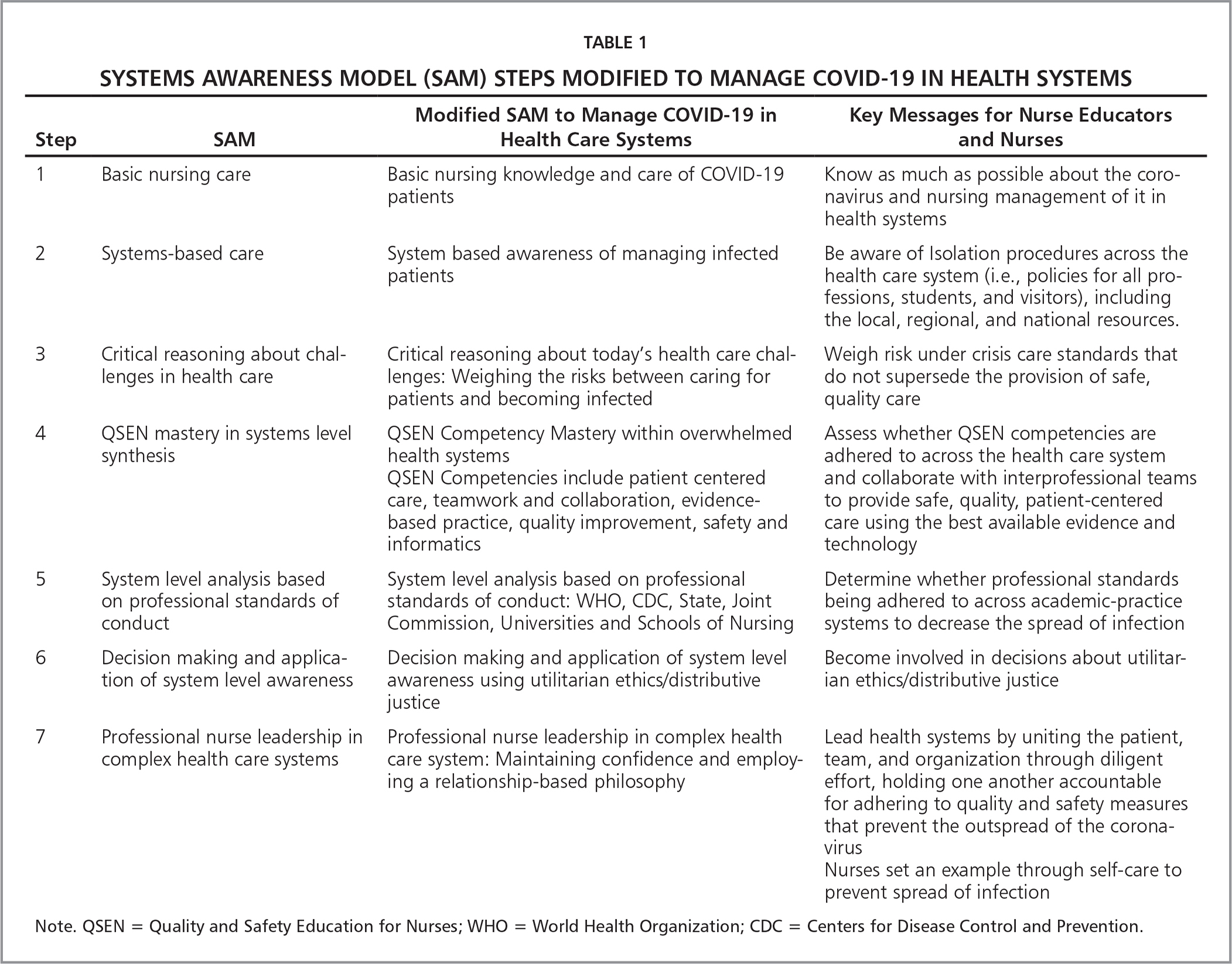 Systems Awareness Model (SAM) Steps Modified to Manage COVID-19 in Health Systems