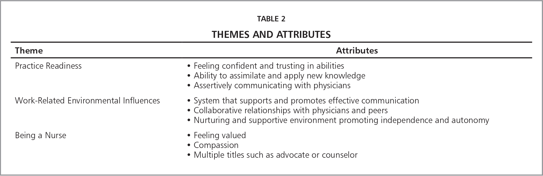 Themes and Attributes