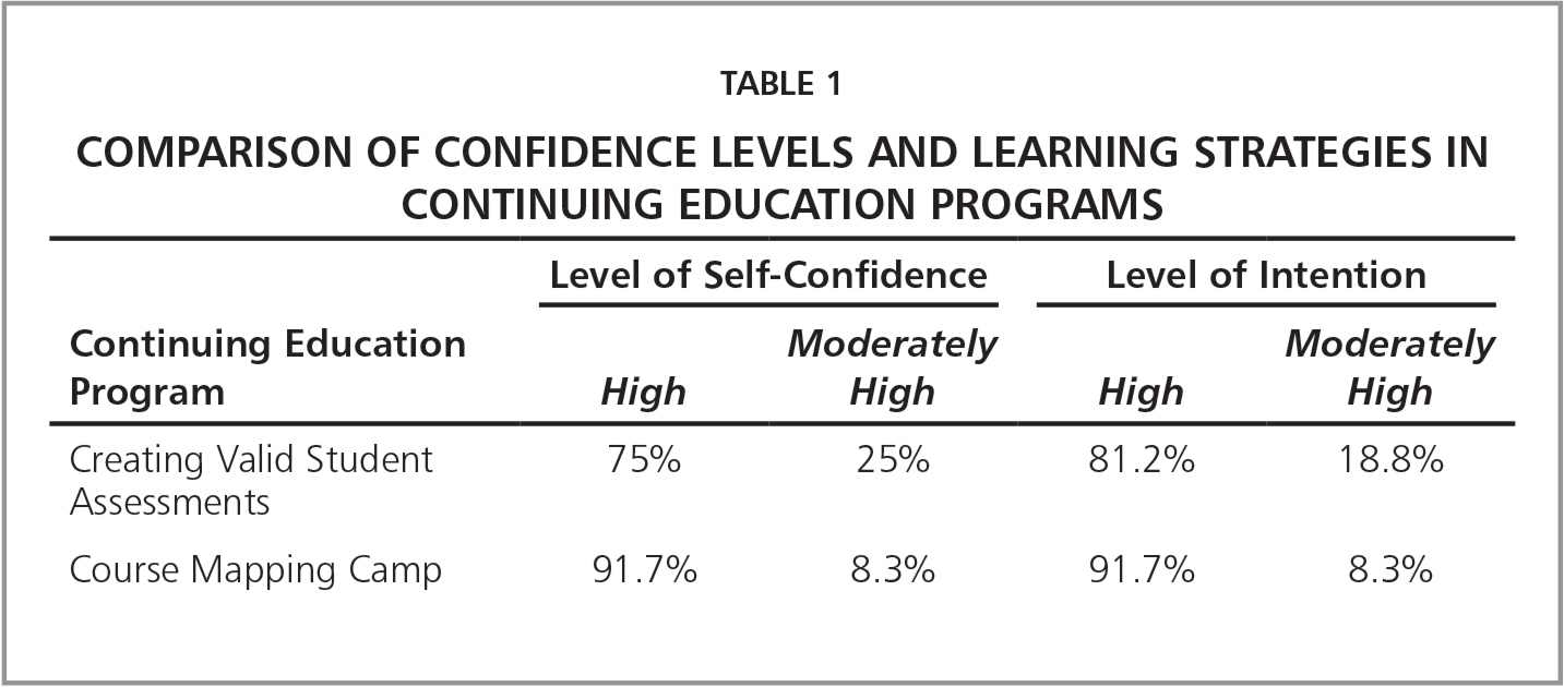 Comparison of Confidence Levels and Learning Strategies in Continuing Education Programs