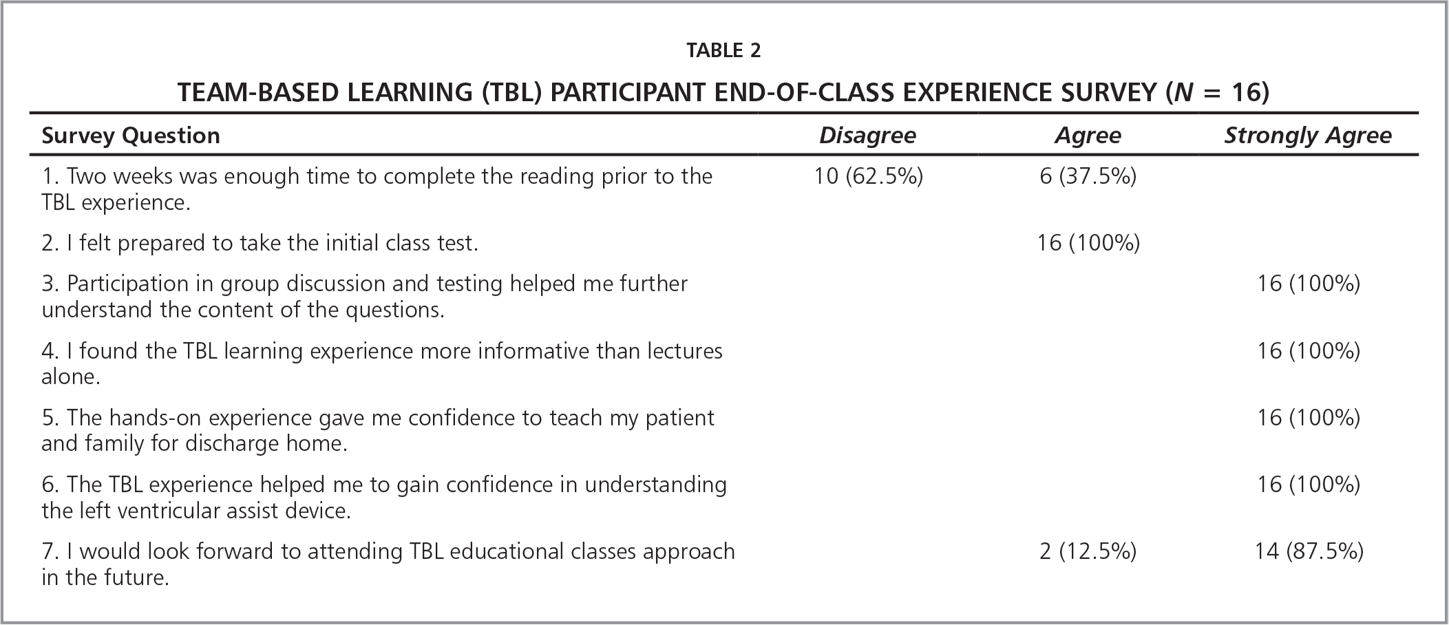 Team-Based Learning (TBL) Participant End-of-Class Experience Survey (N = 16)