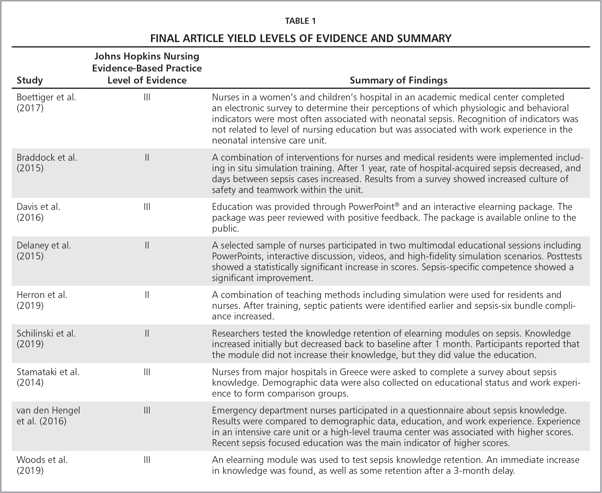 Final Article Yield Levels of Evidence and Summary