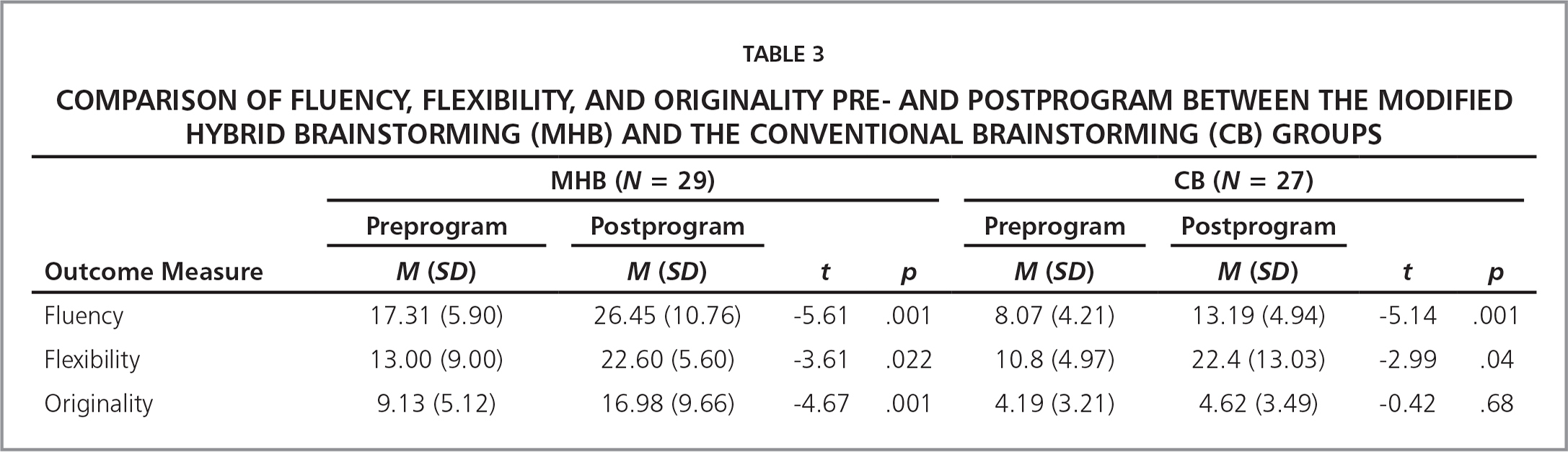 Comparison of Fluency, Flexibility, and Originality Pre- and Postprogram Between the Modified Hybrid Brainstorming (MHB) and the Conventional Brainstorming (CB) Groups