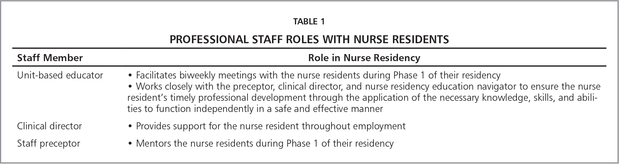 Professional Staff Roles with Nurse Residents