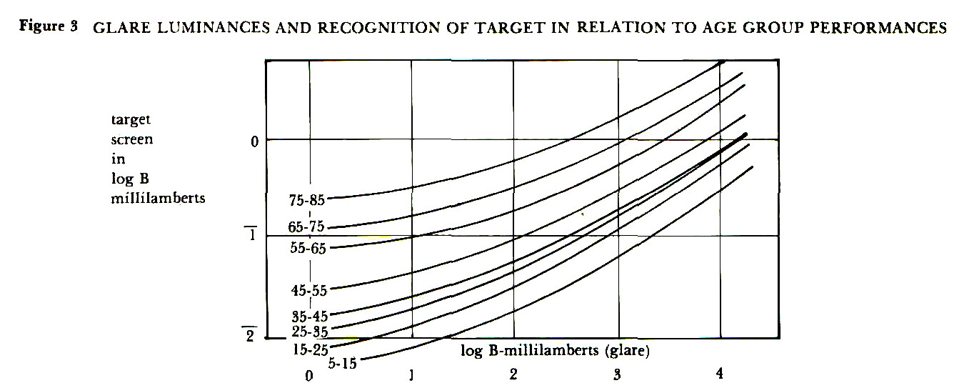 Figure 3 GLARE LUMINANCES AND RECOGNITION OF TARGET IN RELATION TO AGE GROUP PERFORMANCES